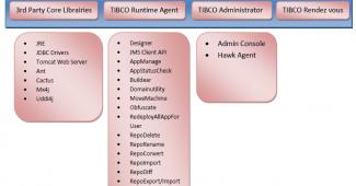 Liste des composants TIBCO
