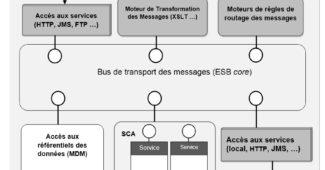 Composants d'un ESB