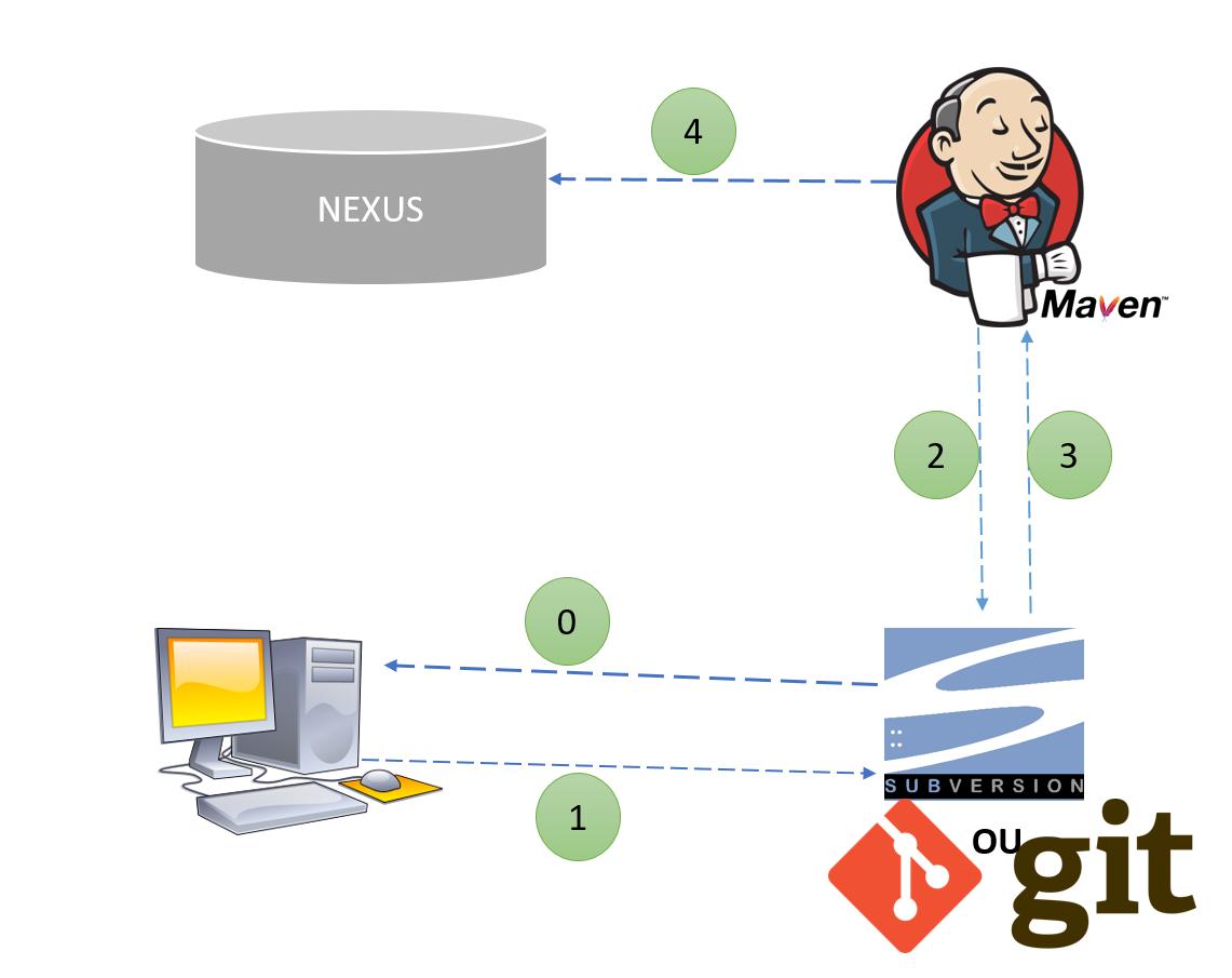 miaffo.net - Intégration continue
